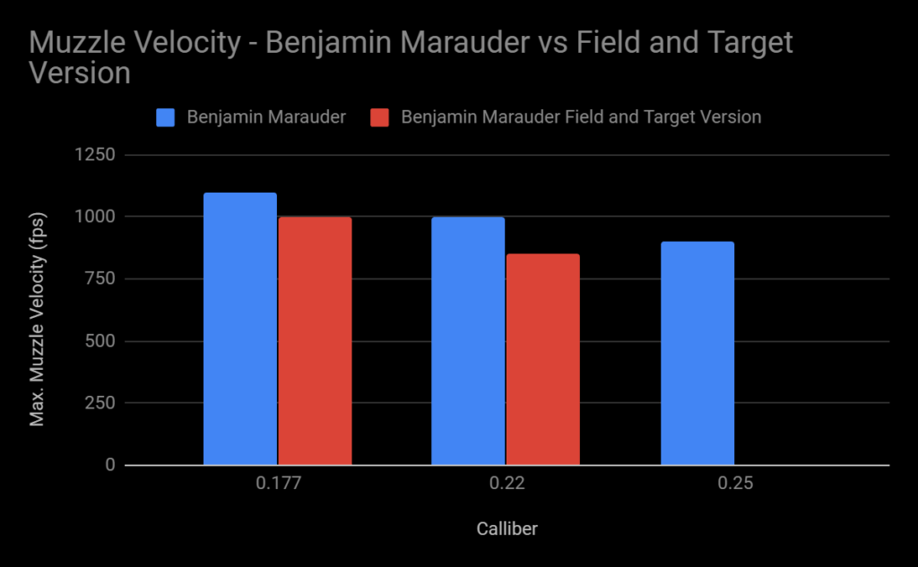muzzle velocities - Benjamin Marauder Field vs field and target version of itself