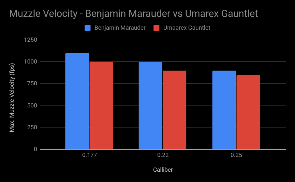 muzzle velocities - Benjamin Marauder vs Umarex Gauntlet